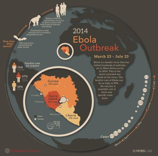 Ebola infographic 7.24.14